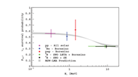 First Evidence of pep Solar Neutrinos by Direct Detection in Borexino G. Bellini et al. (Borexino Collaboration) M. Wójcik, G. Zuzel, M. Misiaszek Phys. Rev. Lett. 108, 051302 (2012) Download:...