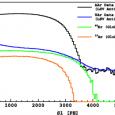 Phys. Rev. D 93, 081101(R) P. Agnes et al. (DarkSide Collaboration) M. Wójcik, G. Zuzel & K. Pelczar Download http://dx.doi.org/10.1103/PhysRevD.93.081101 Abstract Liquid argon is a bright scintillator with potent particle...